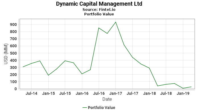 Dynamic Capital Management Ltd - Portfolio Value