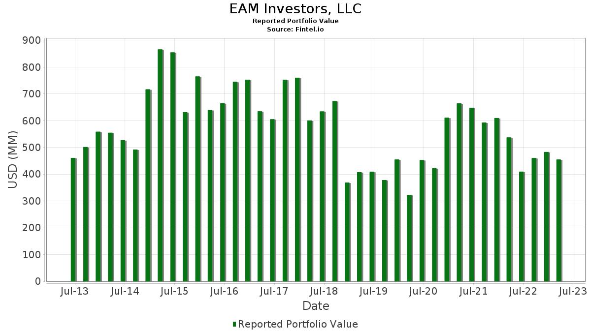 EAM Investors, LLC - 13F Holdings - Fintel io