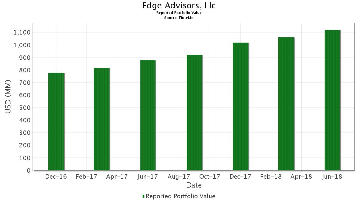 Edge Advisors, Llc - 13F Holdings - Fintel io