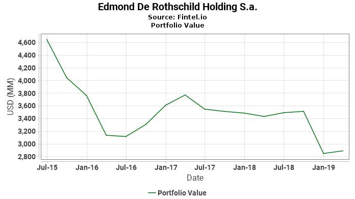 Edmond De Rothschild Holding S.a. - Portfolio Value