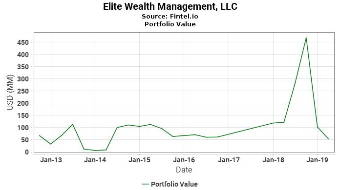 Elite Wealth Management, LLC - Portfolio Value