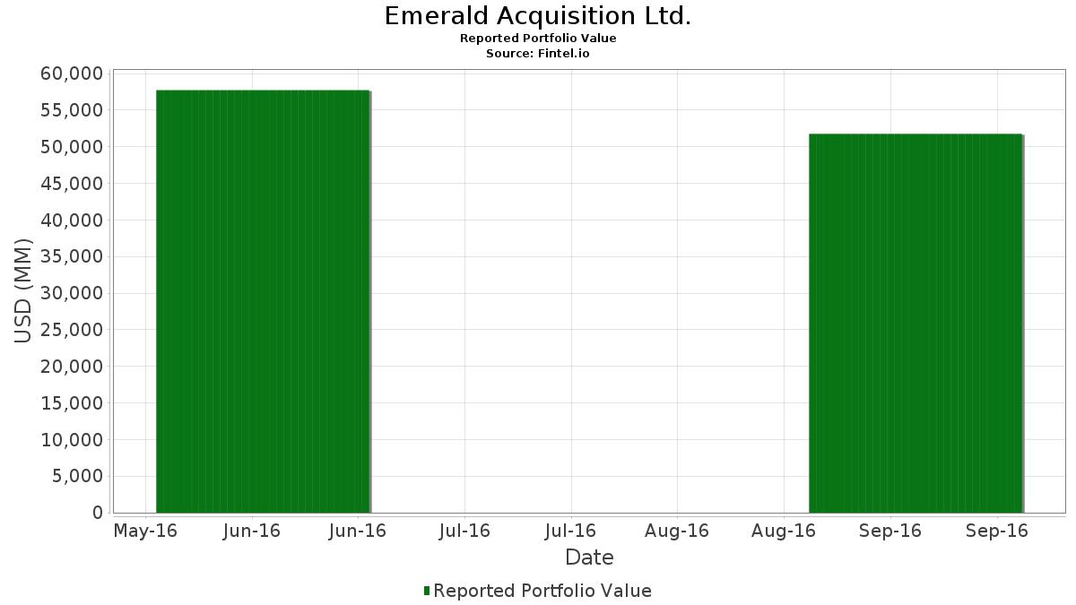 Emerald Acquisition Ltd  - 13F Holdings - Fintel io