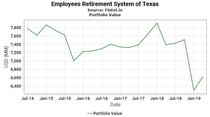 Employees Retirement System of Texas - Portfolio Value