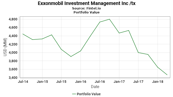Exxonmobil Investment Management Inc /tx - Portfolio Value