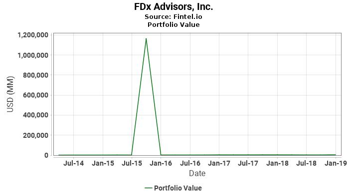 FDx Advisors, Inc. - Portfolio Value