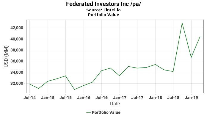Federated Investors Inc /pa/ - Portfolio Value