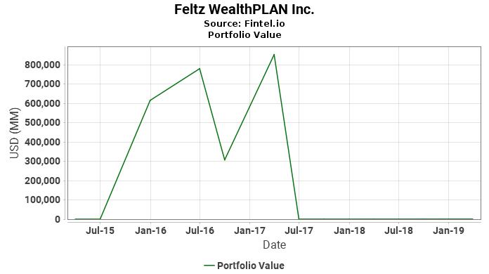 Feltz WealthPLAN Inc. - Portfolio Value