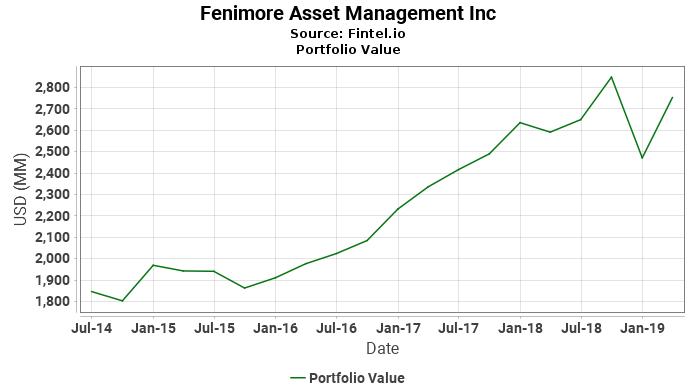 Fenimore Asset Management Inc - Portfolio Value