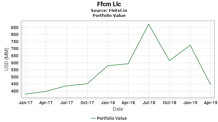 Ffcm Llc - Portfolio Value