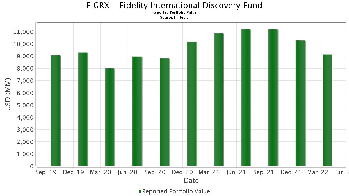 Fidelity worldwide investments aum ellerdale investments 101