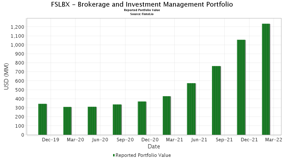select brokerage and investment management portfolio