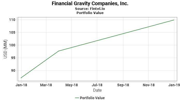Financial Gravity Companies, Inc. - Portfolio Value