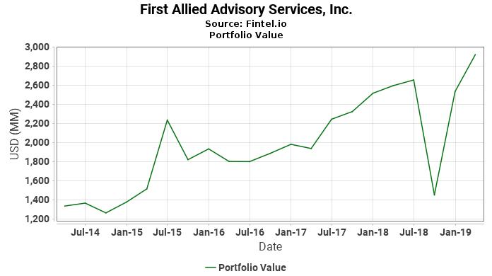First Allied Advisory Services, Inc. - Portfolio Value