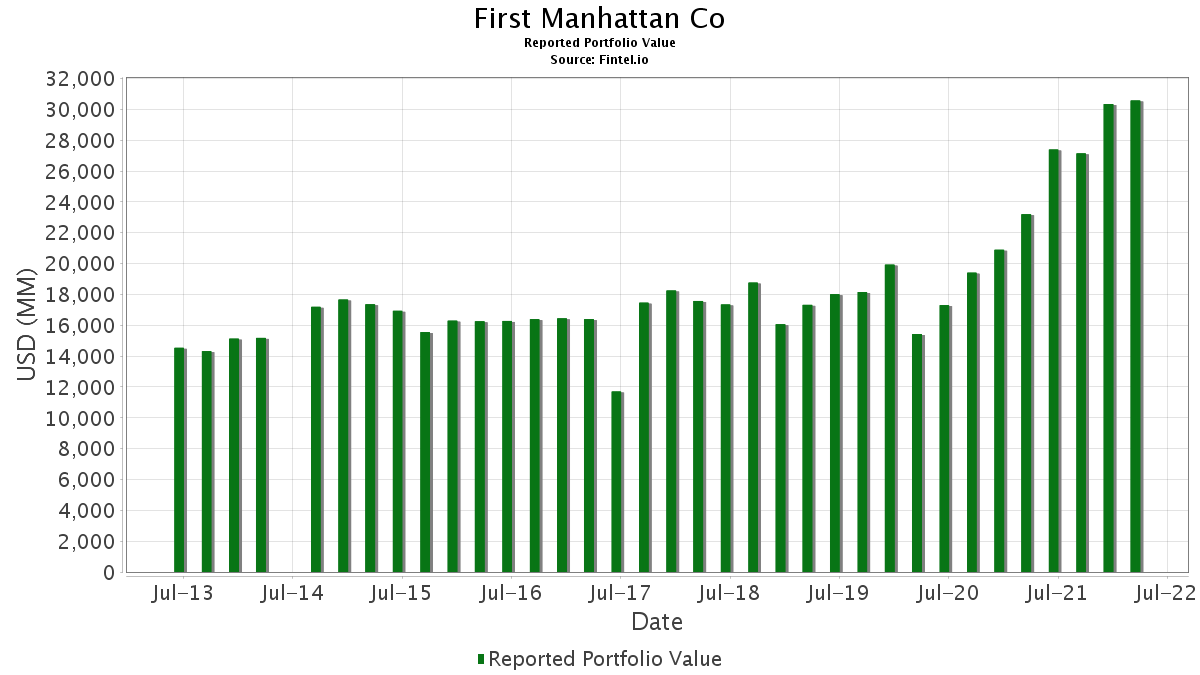 First Manhattan Co - 13F Holdings - Fintel.io on