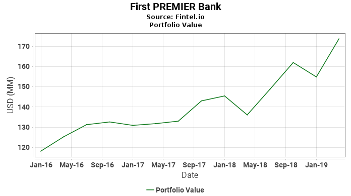 First PREMIER Bank - Portfolio Value