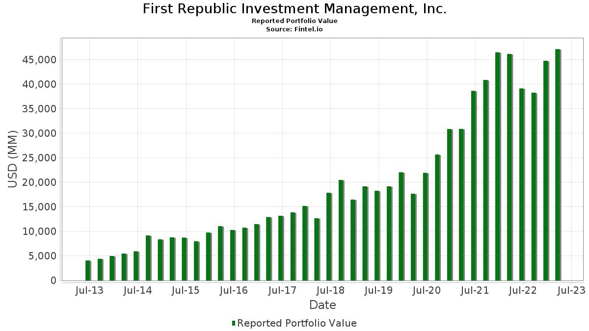 first republic investment management inc.