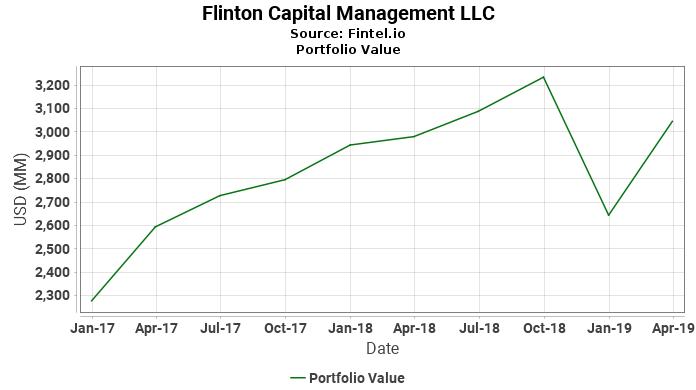 Flinton Capital Management LLC - Portfolio Value