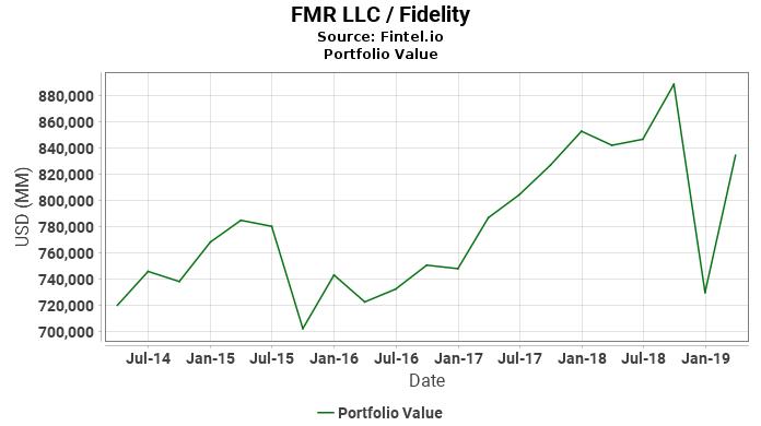 FMR LLC / Fidelity - Portfolio Value
