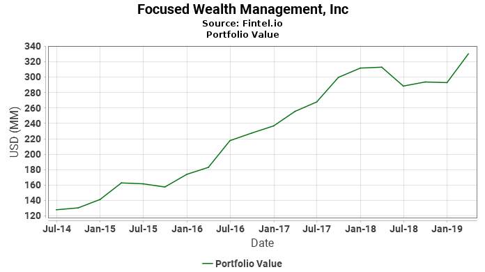 Focused Wealth Management, Inc - Portfolio Value