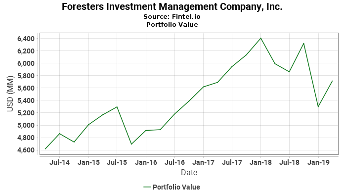 Foresters Investment Management Company, Inc. - Portfolio Value
