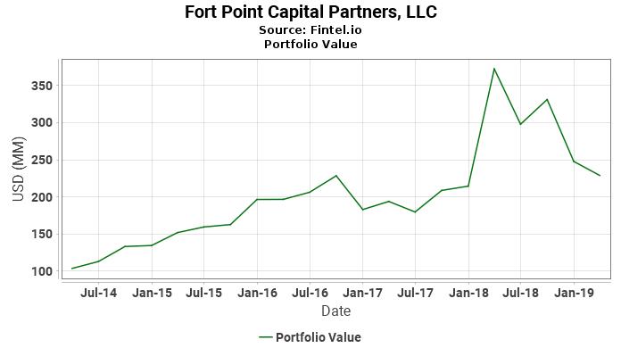 Fort Point Capital Partners, LLC - Portfolio Value
