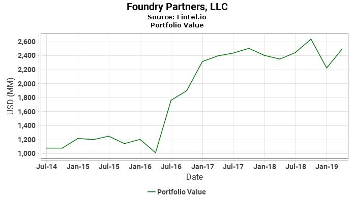 Foundry Partners, LLC - Portfolio Value