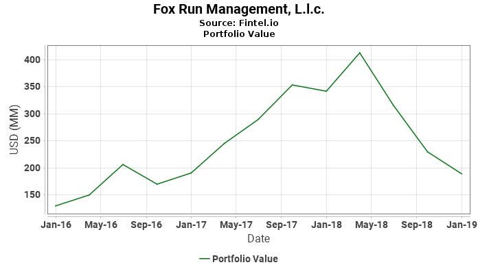 Fox Run Management, L.l.c. - Portfolio Value