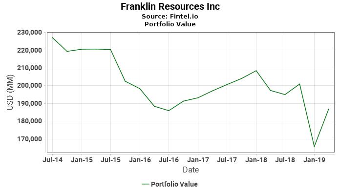Franklin Resources Inc - Portfolio Value