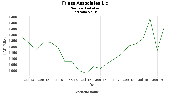 Friess Associates Llc - Portfolio Value