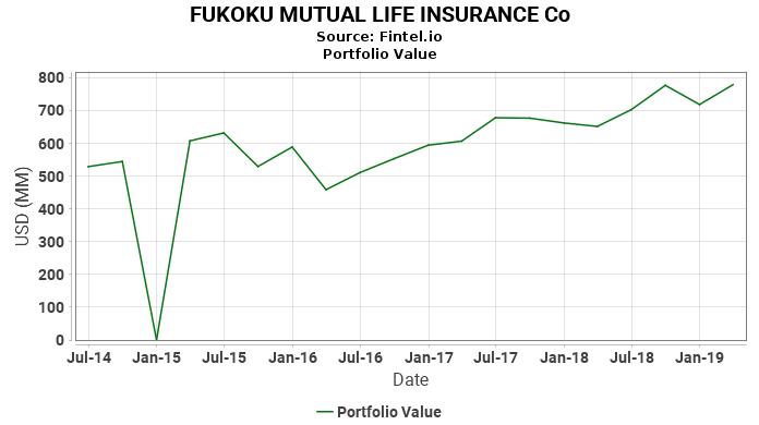 FUKOKU MUTUAL LIFE INSURANCE Co - Portfolio Value