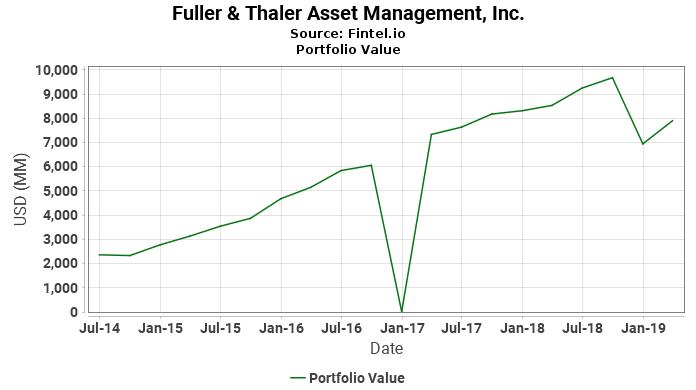 Fuller & Thaler Asset Management, Inc. - Portfolio Value