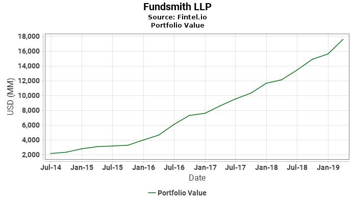 Fundsmith LLP - Portfolio Value