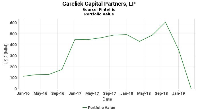 Garelick Capital Partners, LP - Portfolio Value