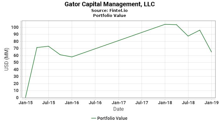 Gator Capital Management, LLC - Portfolio Value