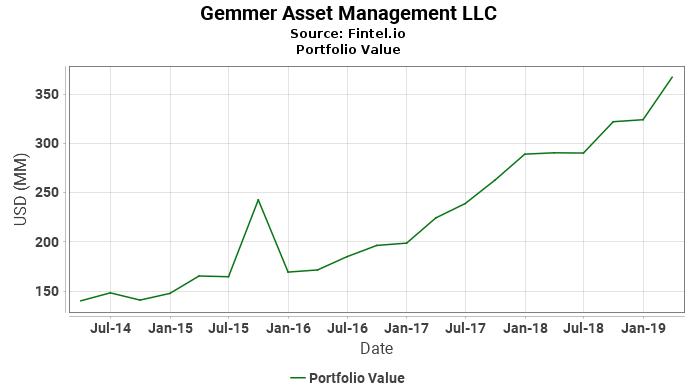 Gemmer Asset Management LLC - Portfolio Value