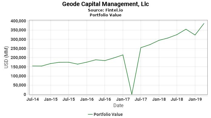 Geode Capital Management, Llc - Portfolio Value