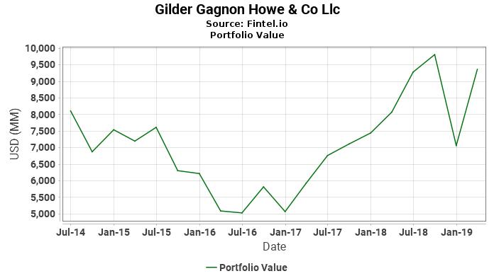 Gilder Gagnon Howe & Co Llc - Portfolio Value