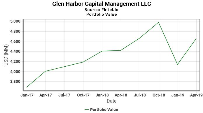 Glen Harbor Capital Management LLC - Portfolio Value