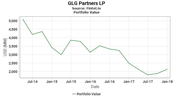 GLG Partners LP - Portfolio Value