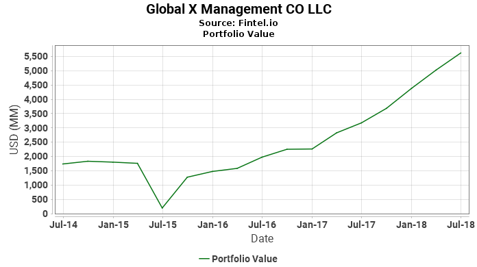 Global X Management CO LLC - Portfolio Value