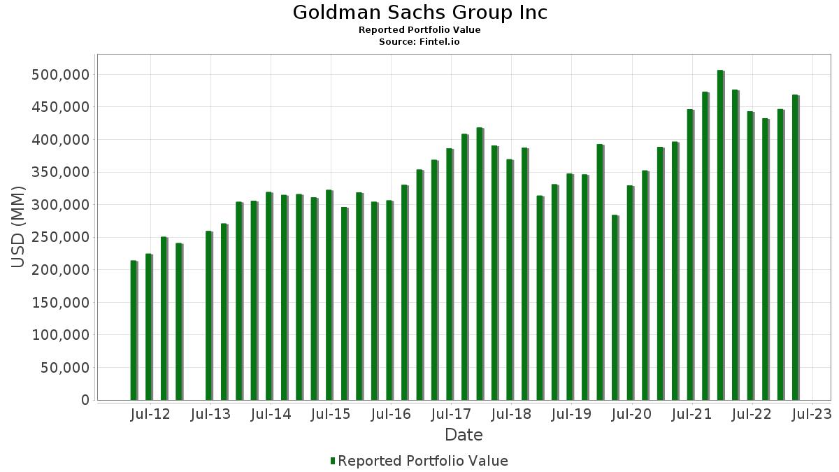Goldman Sachs Group Inc - 13F Holdings - Fintel.io on