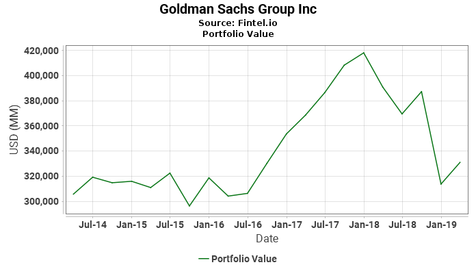 Goldman Sachs Group Inc - Portfolio Value