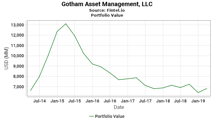 Gotham Asset Management, LLC - Portfolio Value
