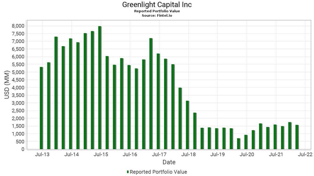 GreenLight Capital Inc - 13F Holdings - David Einhorn