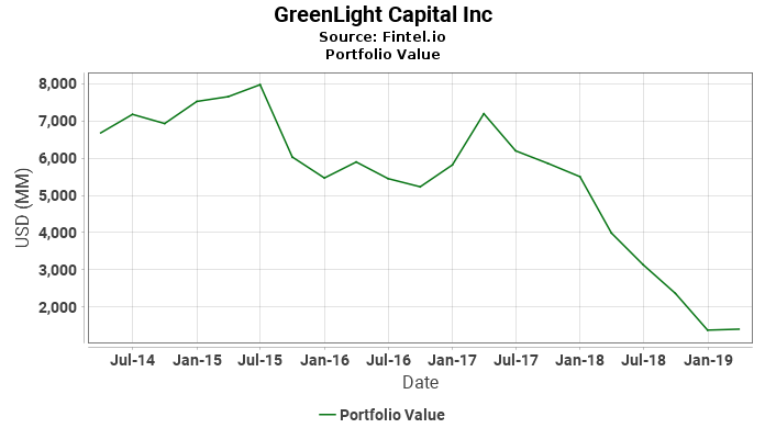 GreenLight Capital Inc - Portfolio Value