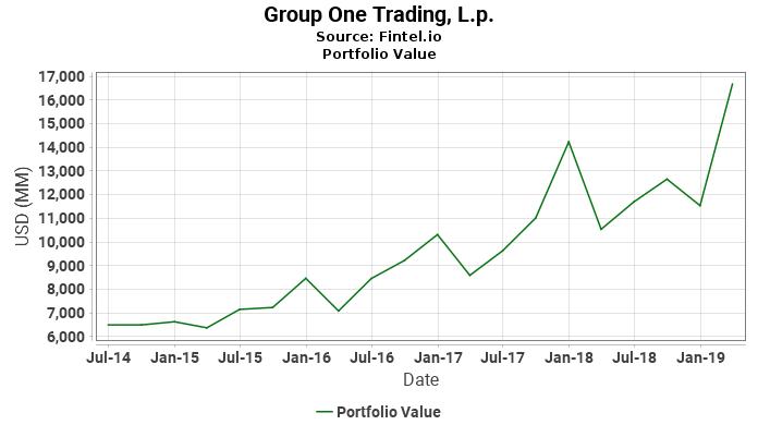 Group One Trading, L.p. - Portfolio Value
