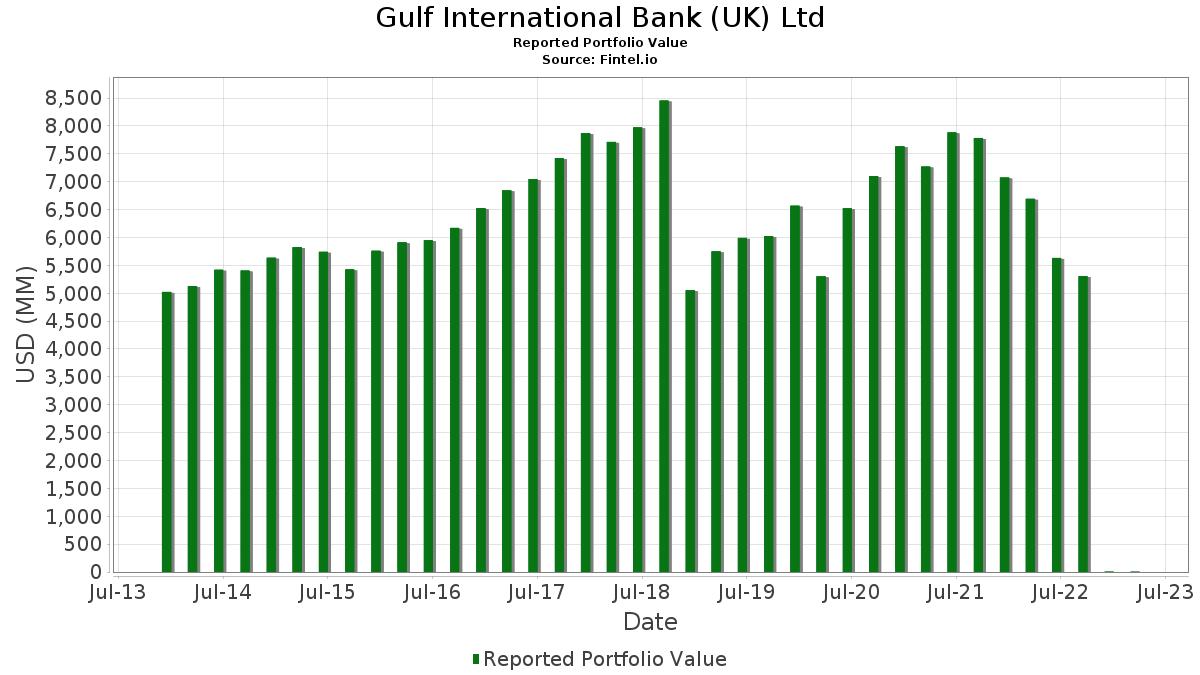 Gulf International Bank (UK) Ltd - 13F Holdings - Fintel io