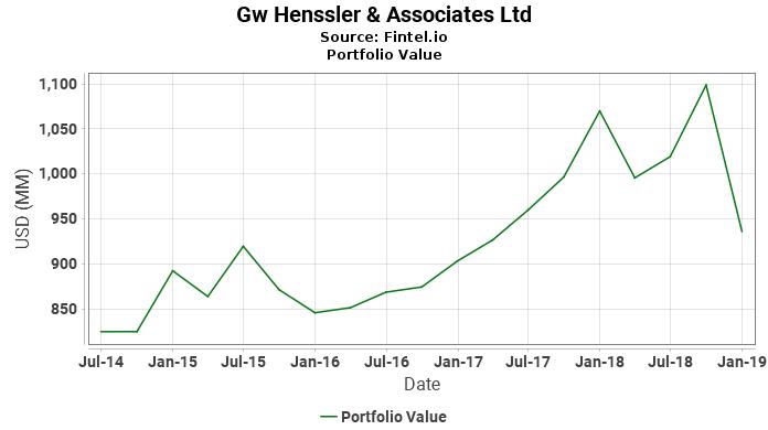Gw Henssler & Associates Ltd - Portfolio Value