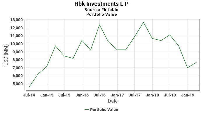 Hbk Investments L P - Portfolio Value