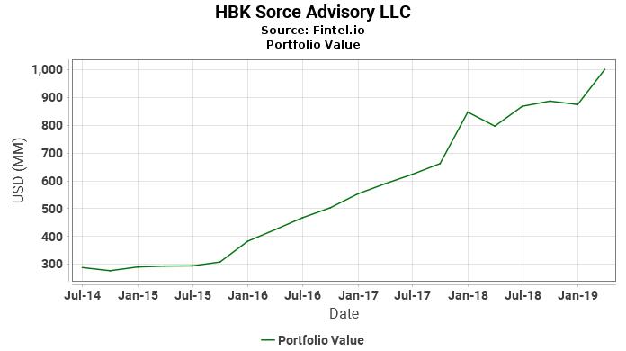HBK Sorce Advisory LLC - Portfolio Value